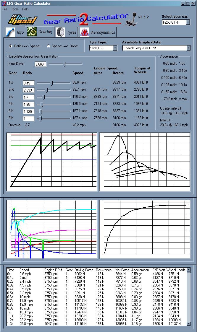 LFS Forum - LFS Gear Ratio Calculator 2½ [deceased]